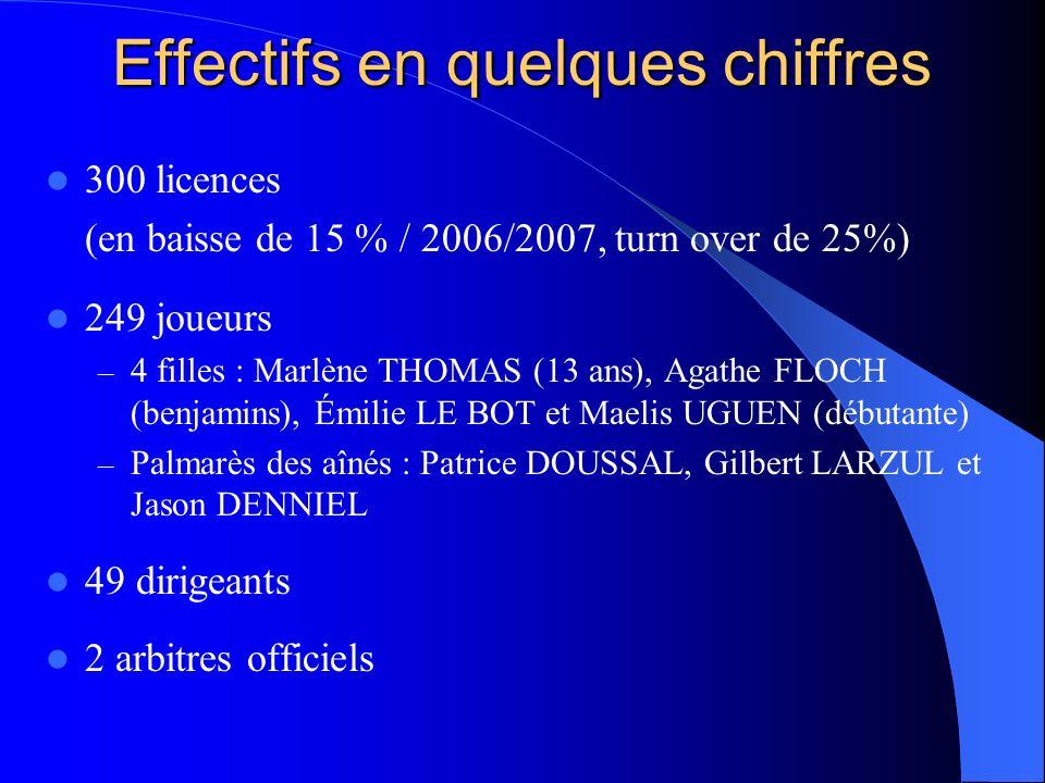 Effectifs en quelques chiffres 300 licences (en baisse de 15 % / 2006/2007, turn over de 25%) 249 joueurs – 4 filles : Marlène THOMAS (13 ans), Agathe