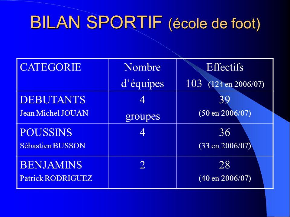 BILAN SPORTIF (école de foot) CATEGORIENombre déquipes Effectifs 103 (124 en 2006/07) DEBUTANTS Jean Michel JOUAN 4 groupes 39 (50 en 2006/07) POUSSIN