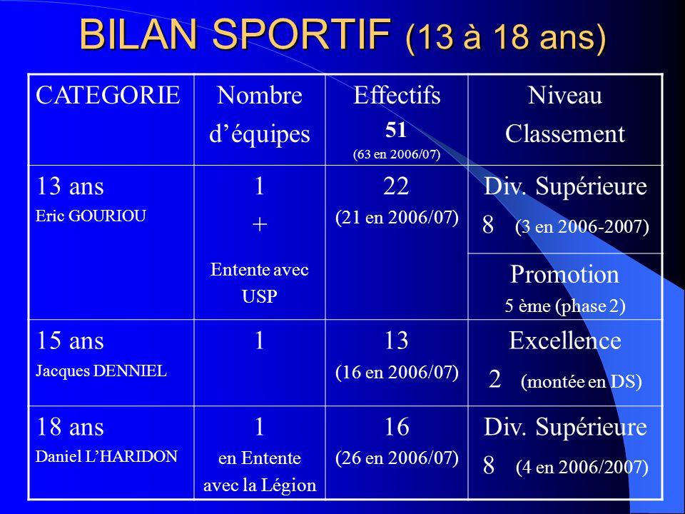 BILAN SPORTIF (13 à 18 ans) CATEGORIENombre déquipes Effectifs 51 (63 en 2006/07) Niveau Classement 13 ans Eric GOURIOU 1+1+ 22 (21 en 2006/07) Div. S