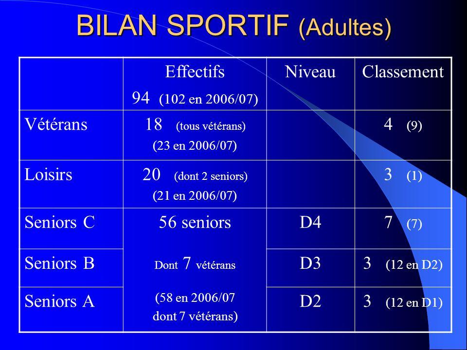 BILAN SPORTIF (Adultes) Effectifs 94 (102 en 2006/07) NiveauClassement Vétérans18 (tous vétérans) (23 en 2006/07) 4 (9) Loisirs20 (dont 2 seniors) (21
