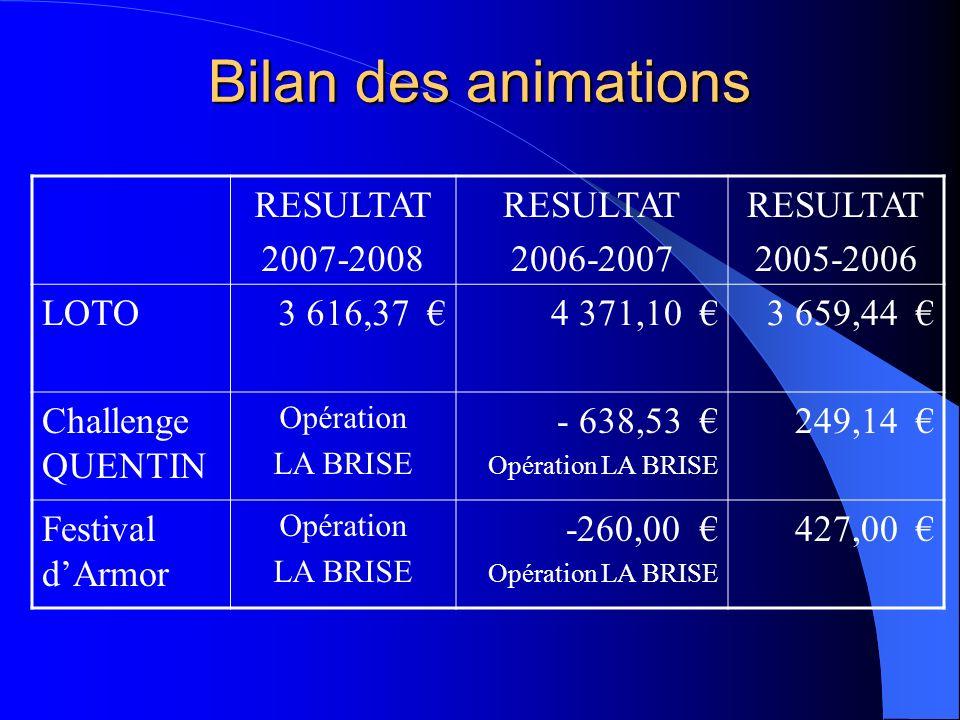 Bilan des animations RESULTAT 2007-2008 RESULTAT 2006-2007 RESULTAT 2005-2006 LOTO3 616,37 4 371,10 3 659,44 Challenge QUENTIN Opération LA BRISE - 63