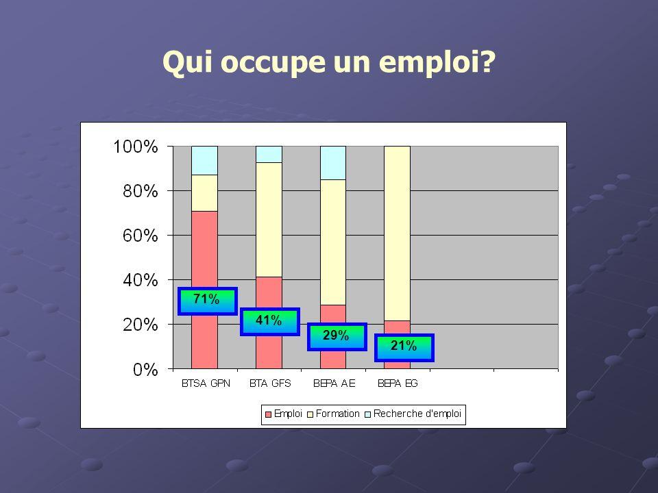 Qui occupe un emploi 71% 41% 29% 21%