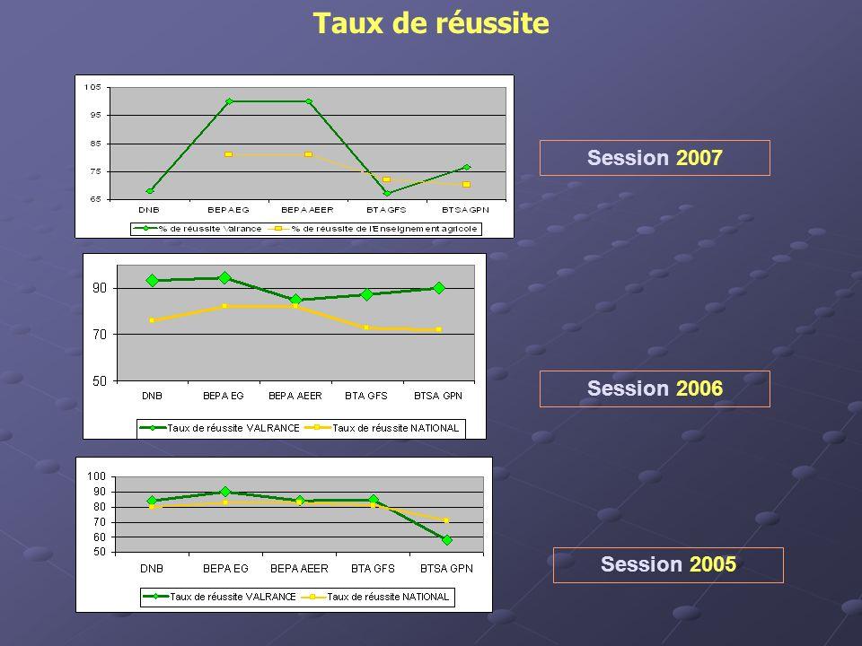Taux de réussite Session 2005 Session 2006 Session 2007
