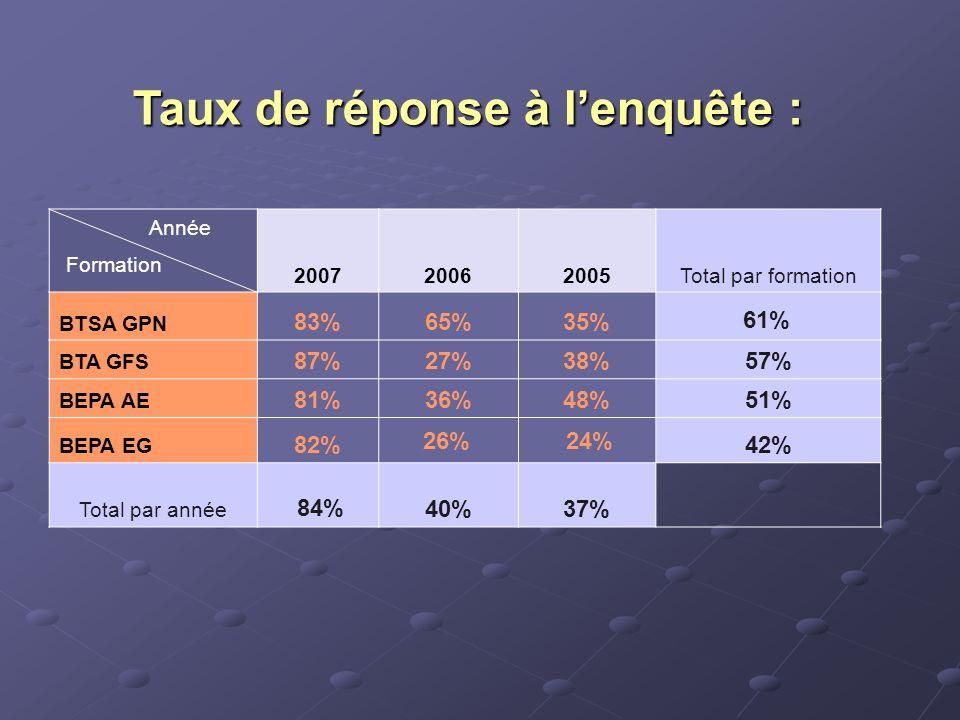 Taux de réponse à lenquête : 200720062005Total par formation BTSA GPN 83%65%35% BTA GFS 87%27%38% 57% BEPA AE 81%36%48% 51% BEPA EG 82% 42% Total par année 40%37% Année Formation 84% 61% 26%24%