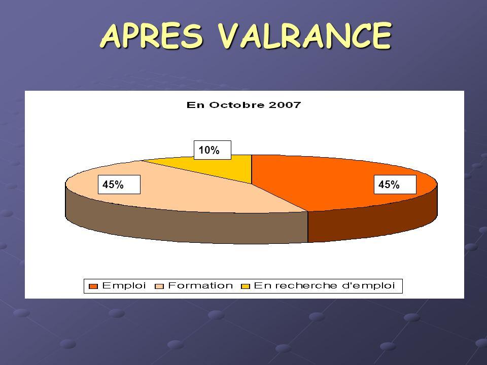 APRES VALRANCE 45% 10% 45%