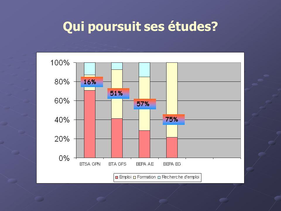 Qui poursuit ses études 75% 16% 51% 57%