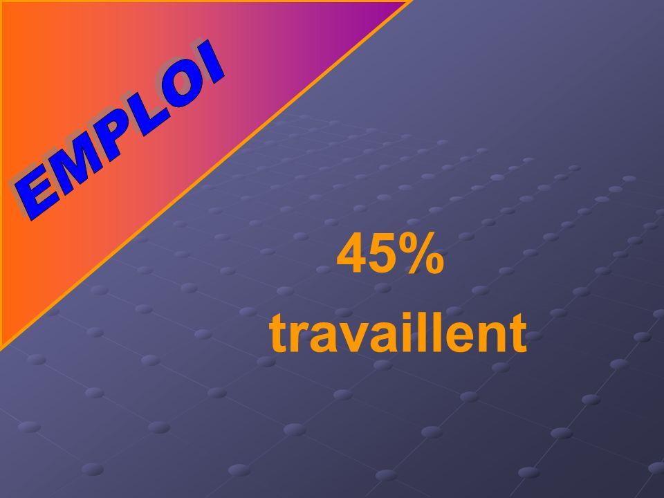 45% travaillent