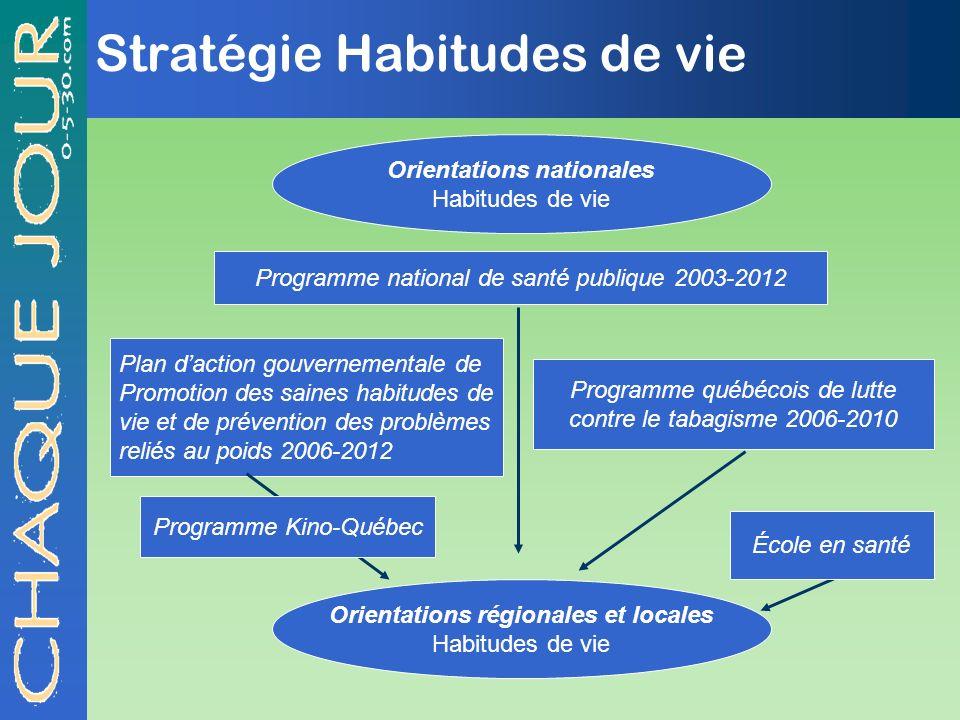 Stratégie Habitudes de vie Programme national de santé publique 2003-2012 Orientations nationales Habitudes de vie Plan daction gouvernementale de Pro