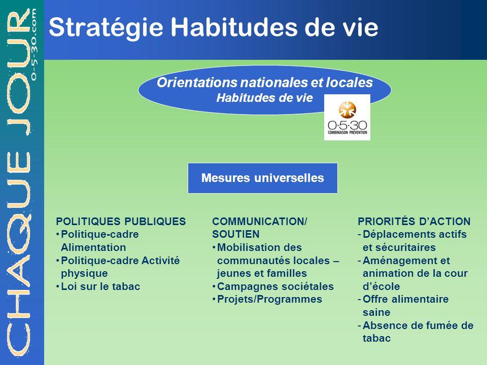 Stratégie Habitudes de vie Orientations nationales et locales Habitudes de vie Mesures universelles POLITIQUES PUBLIQUES Politique-cadre Alimentation
