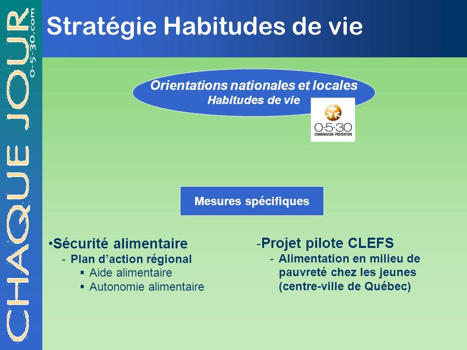 Stratégie Habitudes de vie Orientations nationales et locales Habitudes de vie Mesures spécifiques Sécurité alimentaire -Plan daction régional Aide al