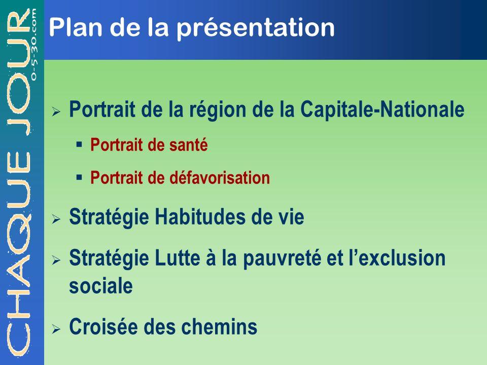 Plan de la présentation Portrait de la région de la Capitale-Nationale Portrait de santé Portrait de défavorisation Stratégie Habitudes de vie Stratég