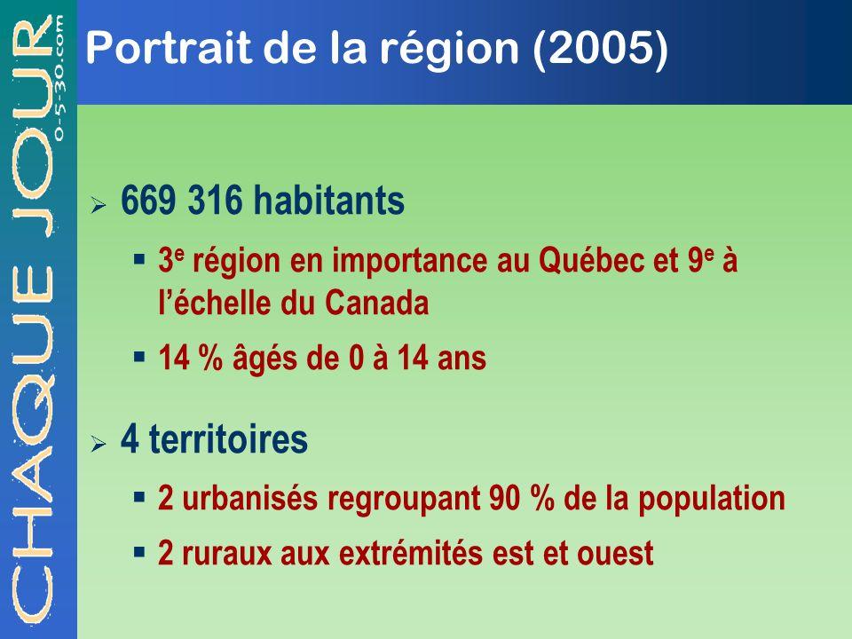 Portrait de la région (2005) 669 316 habitants 3 e région en importance au Québec et 9 e à léchelle du Canada 14 % âgés de 0 à 14 ans 4 territoires 2