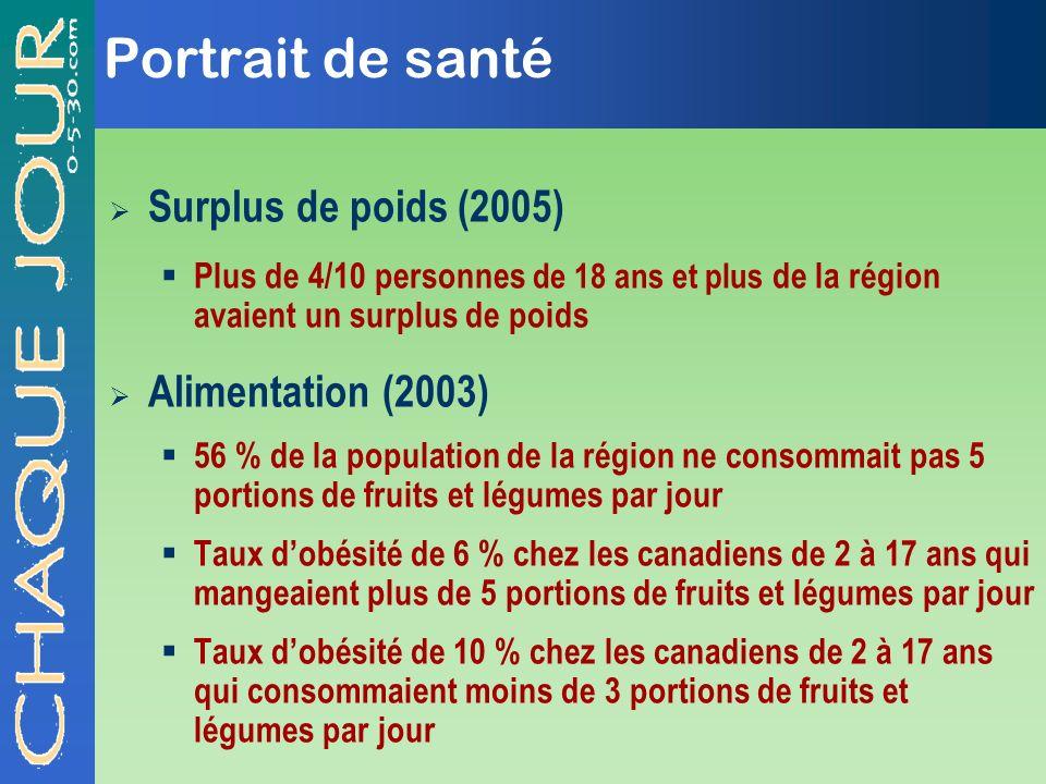 Portrait de santé Surplus de poids (2005) Plus de 4/10 personnes de 18 ans et plus de la région avaient un surplus de poids Alimentation (2003) 56 % d