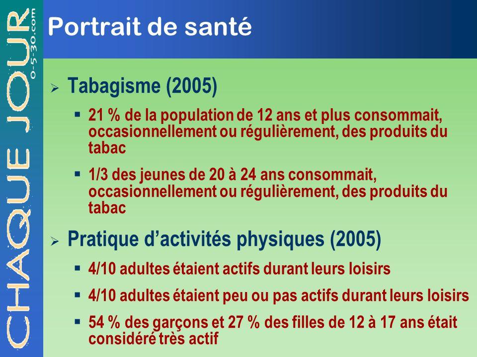 Portrait de santé Tabagisme (2005) 21 % de la population de 12 ans et plus consommait, occasionnellement ou régulièrement, des produits du tabac 1/3 d