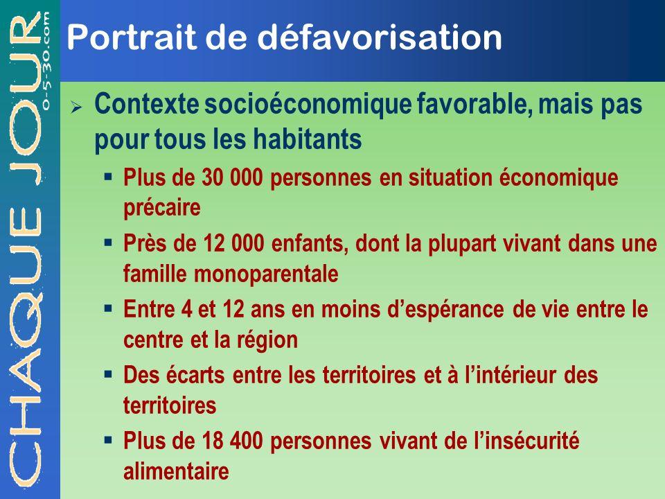 Portrait de défavorisation Contexte socioéconomique favorable, mais pas pour tous les habitants Plus de 30 000 personnes en situation économique préca