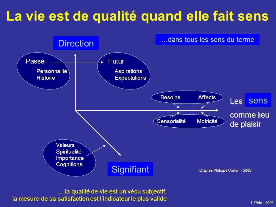 La vie est de qualité quand elle fait sens Daprès Philippe Corten - 2006 Direction Signifiant Les comme lieu de plaisir PasséFutur Personnalité Histoi