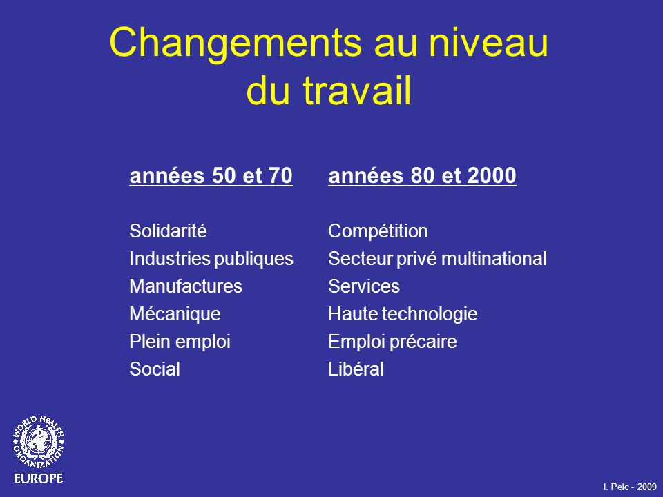 Changements au niveau du travail années 50 et 70 années 80 et 2000 SolidaritéCompétition Industries publiquesSecteur privé multinational ManufacturesS