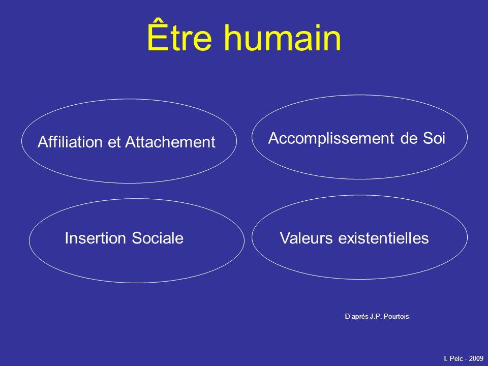 Être humain Affiliation et Attachement Accomplissement de Soi Insertion SocialeValeurs existentielles Daprès J.P. Pourtois I. Pelc - 2009