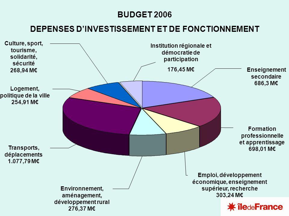 BUDGET 2006 DEPENSES DINVESTISSEMENT ET DE FONCTIONNEMENT Environnement, aménagement, développement rural 276,37 M Emploi, développement économique, e