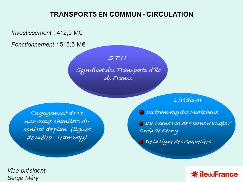 2 3 1 TRANSPORTS EN COMMUN - CIRCULATION Vice-président Serge Méry Investissement : 412,9 M Fonctionnement : 515,5 M S T I F Syndicat des Transports d