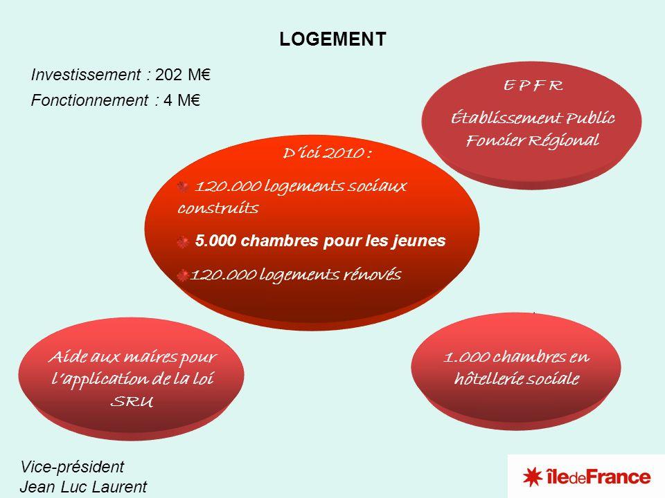 4 3 2 1 LOGEMENT Vice-président Jean Luc Laurent Investissement : 202 M Fonctionnement : 4 M 1.000 chambres en hôtellerie sociale Aide aux maires pour