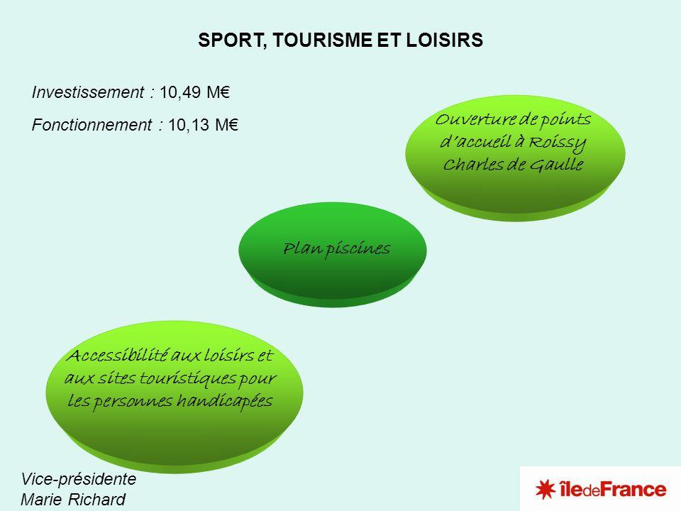 3 2 1 SPORT, TOURISME ET LOISIRS Investissement : 10,49 M Fonctionnement : 10,13 M Plan piscines Ouverture de points daccueil à Roissy Charles de Gaul