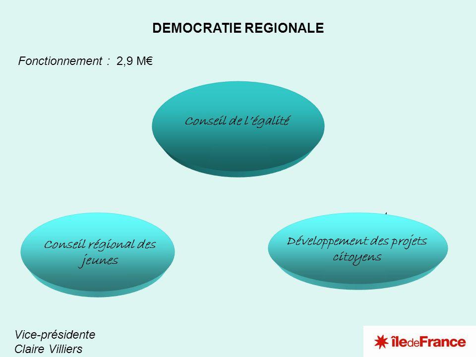 3 2 1 DEMOCRATIE REGIONALE Fonctionnement : 2,9 M Vice-présidente Claire Villiers Conseil de légalité Conseil régional des jeunes Développement des pr