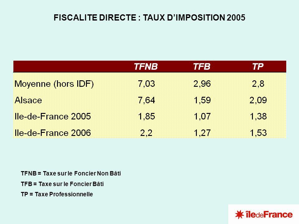 FISCALITE DIRECTE : TAUX DIMPOSITION 2005 TFNB = Taxe sur le Foncier Non Bâti TFB = Taxe sur le Foncier Bâti TP = Taxe Professionnelle