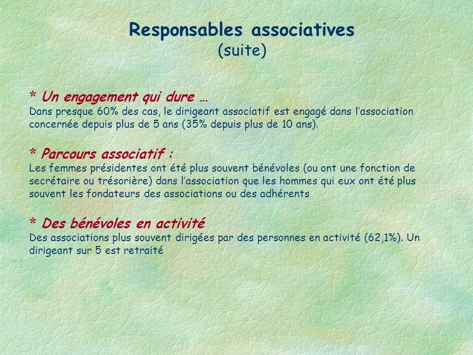 Responsables associatives (suite) * Un engagement qui dure … Dans presque 60% des cas, le dirigeant associatif est engagé dans lassociation concernée depuis plus de 5 ans (35% depuis plus de 10 ans).