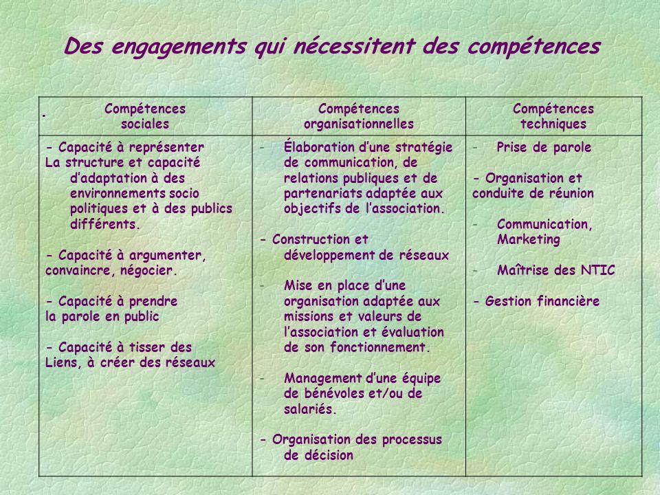 Des engagements qui nécessitent des compétences Compétences sociales Compétences organisationnelles Compétences techniques - Capacité à représenter La structure et capacité dadaptation à des environnements socio politiques et à des publics différents.