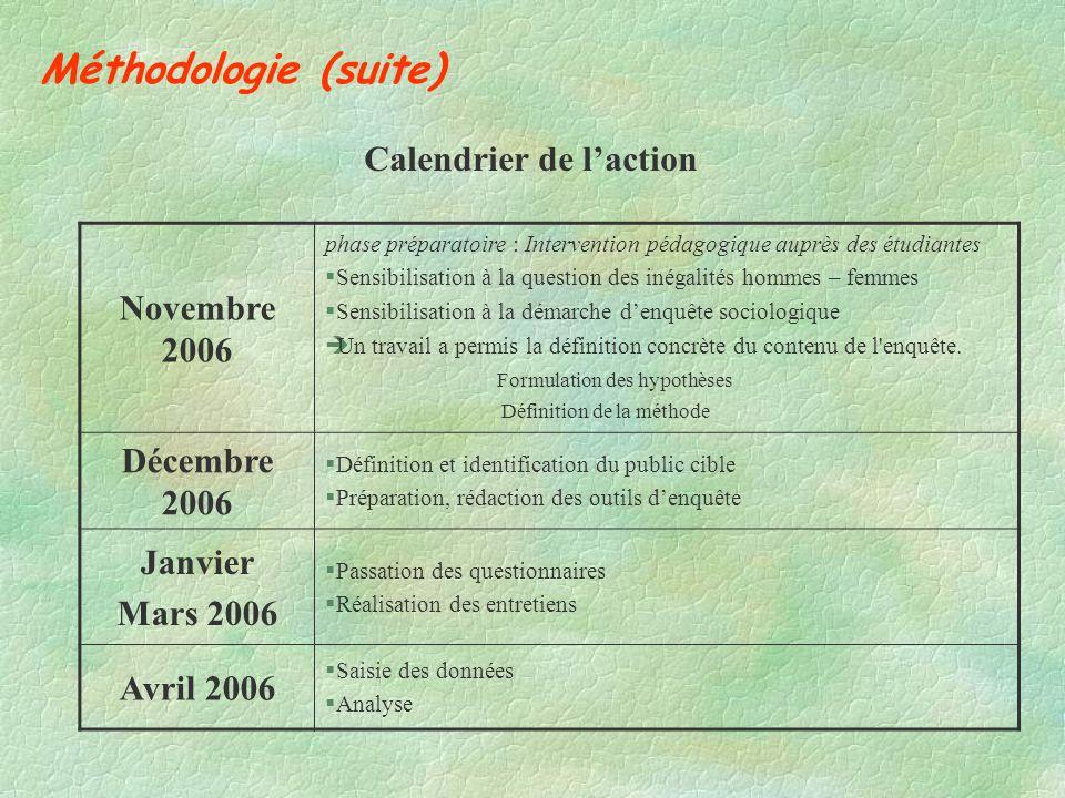 Méthodologie (suite) Calendrier de laction Novembre 2006 phase préparatoire : Intervention pédagogique auprès des étudiantes §Sensibilisation à la que