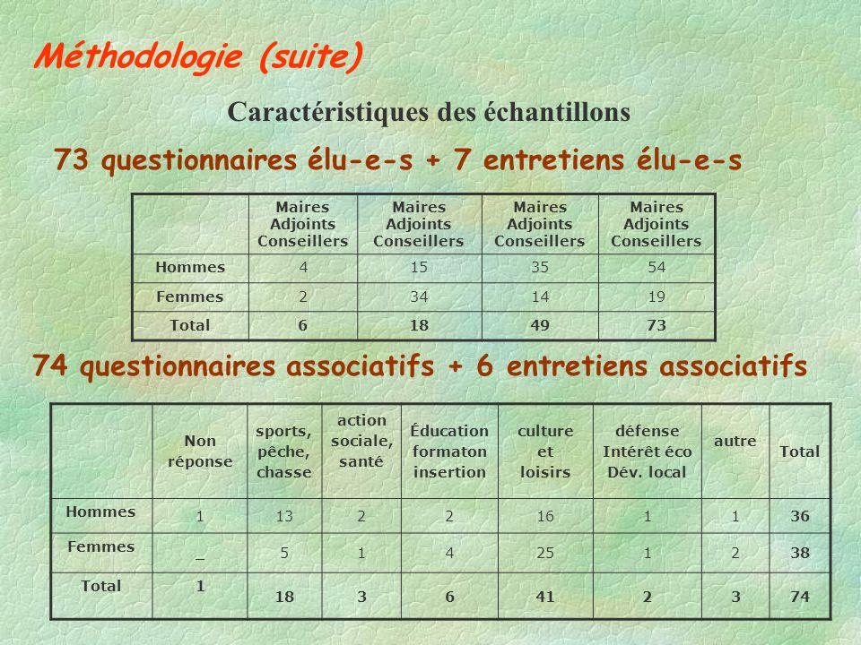 Méthodologie (suite) Caractéristiques des échantillons 73 questionnaires élu-e-s + 7 entretiens élu-e-s 74 questionnaires associatifs + 6 entretiens a