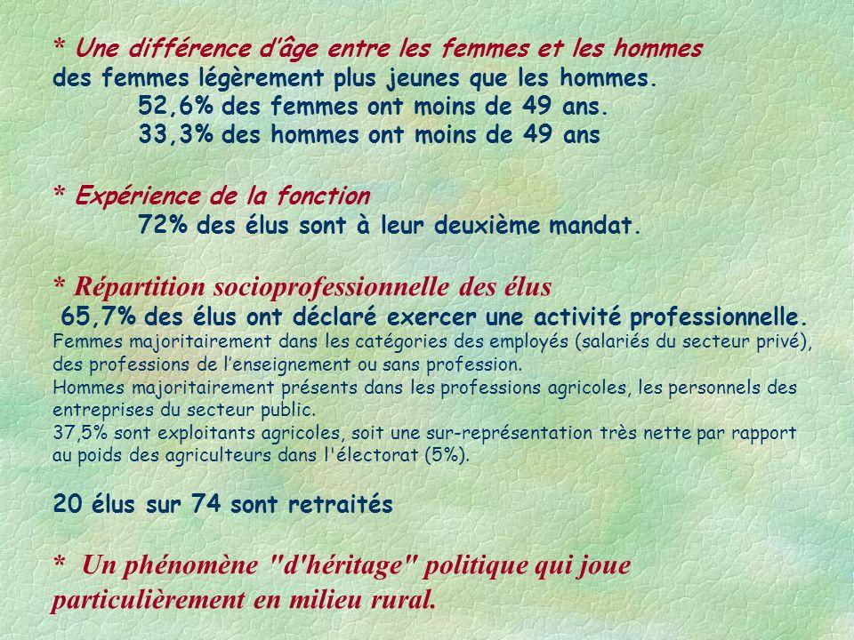 * Une différence dâge entre les femmes et les hommes des femmes légèrement plus jeunes que les hommes. 52,6% des femmes ont moins de 49 ans. 33,3% des