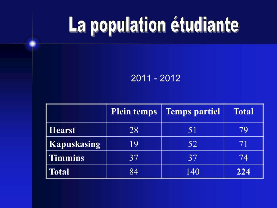 2011 - 2012 Plein tempsTemps partielTotal Hearst285179 Kapuskasing195271 Timmins37 74 Total84140224