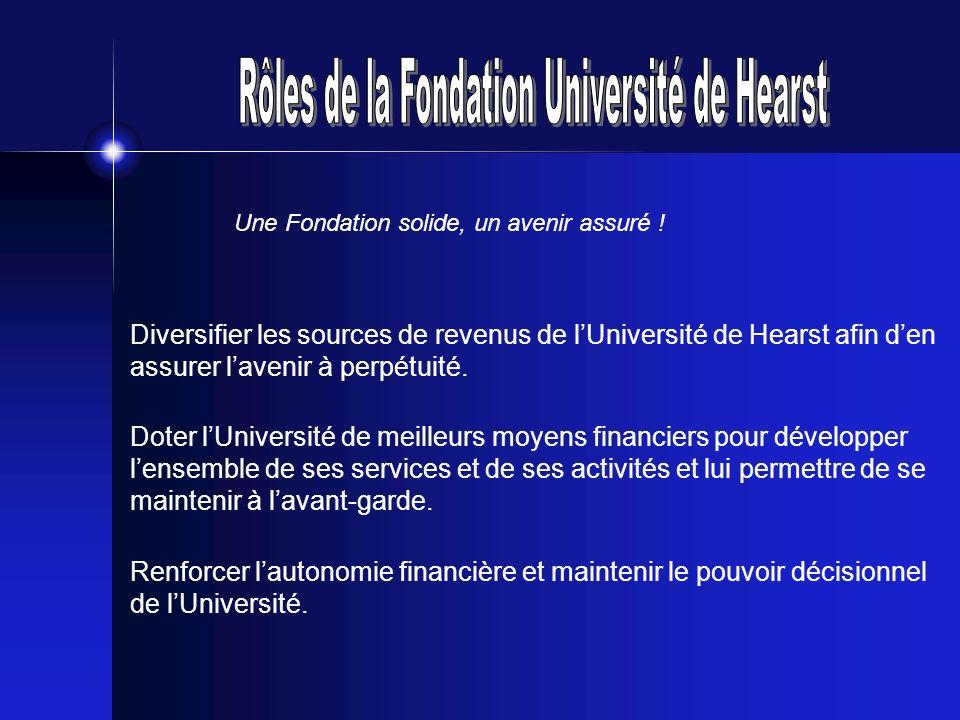 Diversifier les sources de revenus de lUniversité de Hearst afin den assurer lavenir à perpétuité. Doter lUniversité de meilleurs moyens financiers po