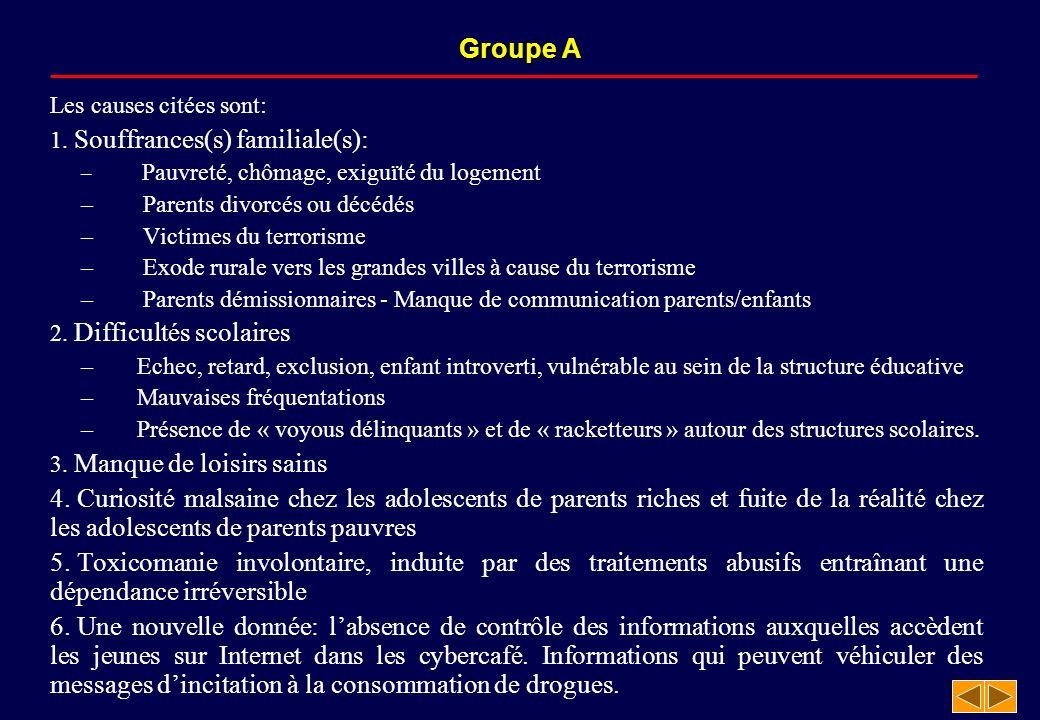 Groupe A Les causes citées sont: 1. Souffrances(s) familiale(s): – Pauvreté, chômage, exiguïté du logement – Parents divorcés ou décédés – Victimes du