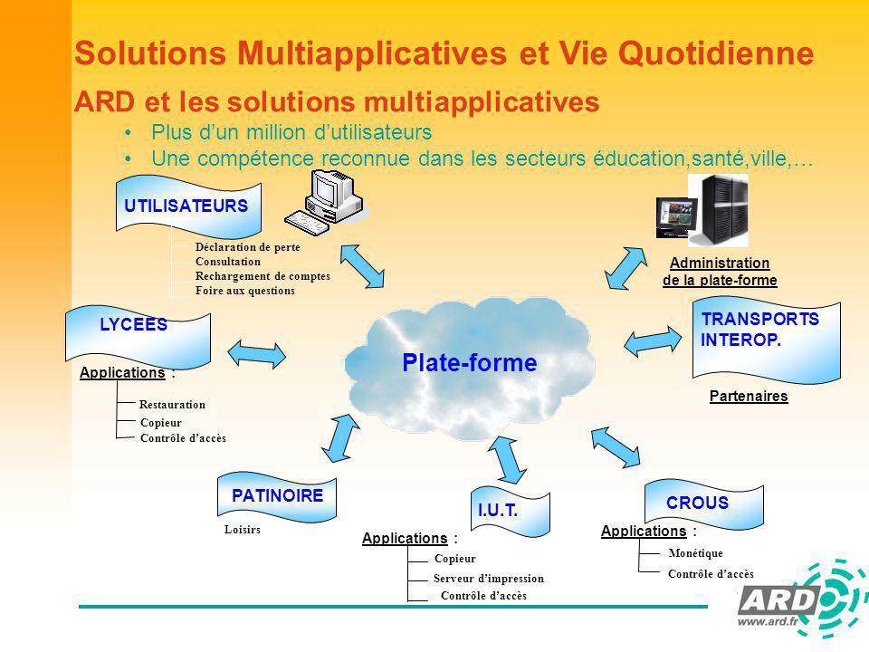 Solutions Multiapplicatives et Vie Quotidienne Base de données Cartes Module Central Multiapplicatif Internet Accès Internet sécurisé Serveur dapplication Lycée I.U.T.