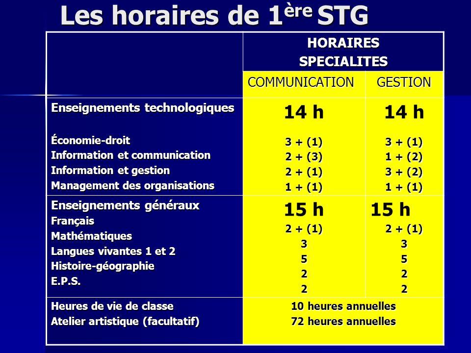 Les horaires de 1 ère STG HORAIRESSPECIALITES COMMUNICATIONGESTION Enseignements technologiques Économie-droit Information et communication Information et gestion Management des organisations 14 h 3 + (1) 2 + (3) 2 + (1) 1 + (1) 14 h 3 + (1) 1 + (2) 3 + (2) 1 + (1) Enseignements généraux FrançaisMathématiques Langues vivantes 1 et 2 Histoire-géographieE.P.S.