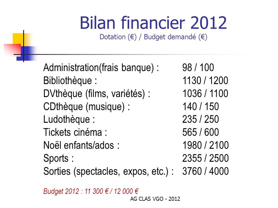 Bilan financier 2012 Dotation () / Budget demandé () Administration(frais banque) : 98 / 100 Bibliothèque : 1130 / 1200 DVthèque (films, variétés) :10