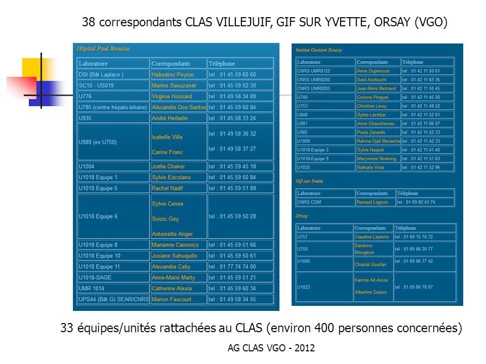 AG CLAS VGO - 2012 33 équipes/unités rattachées au CLAS (environ 400 personnes concernées) 38 correspondants CLAS VILLEJUIF, GIF SUR YVETTE, ORSAY (VG