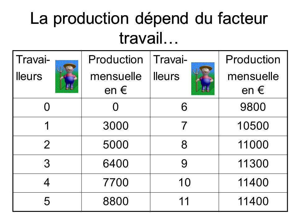 La production dépend du facteur travail… Travai- lleurs Production mensuelle en Travai- lleurs Production mensuelle en 0069800 13000710500 25000811000
