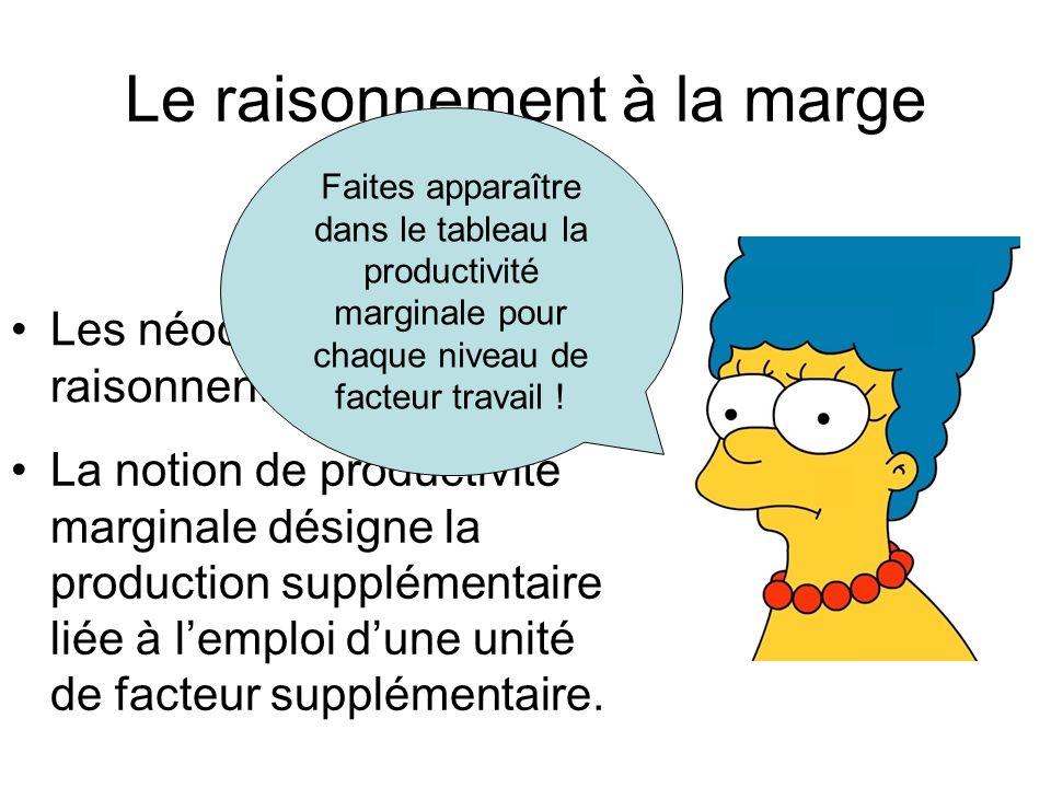 Le raisonnement à la marge Les néoclassiques raisonnent à la marge La notion de productivité marginale désigne la production supplémentaire liée à lem