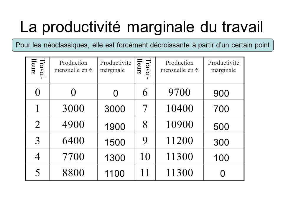 La productivité marginale du travail Travai-lleurs Production mensuelle en Productivité marginale Travai-lleurs Production mensuelle en Productivité m