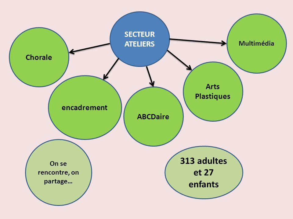 SECTEUR ATELIERS Chorale encadrement ABCDaire Arts Plastiques On se rencontre, on partage… Multimédia 313 adultes et 27 enfants