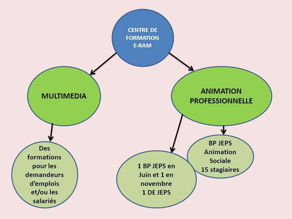 CENTRE DE FORMATION E-RAM MULTIMEDIA ANIMATION PROFESSIONNELLE Des formations pour les demandeurs demplois et/ou les salariés BP JEPS Animation Social
