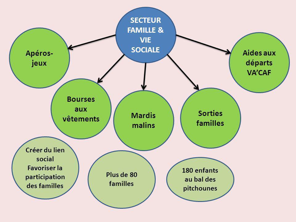 SECTEUR FAMILLE & VIE SOCIALE Apéros- jeux Bourses aux vêtements Mardis malins Sorties familles Aides aux départs VACAF Créer du lien social Favoriser