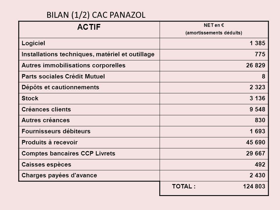 BILAN (1/2) CAC PANAZOL ACTIF NET en (amortissements déduits) Logiciel1 385 Installations techniques, matériel et outillage775 Autres immobilisations