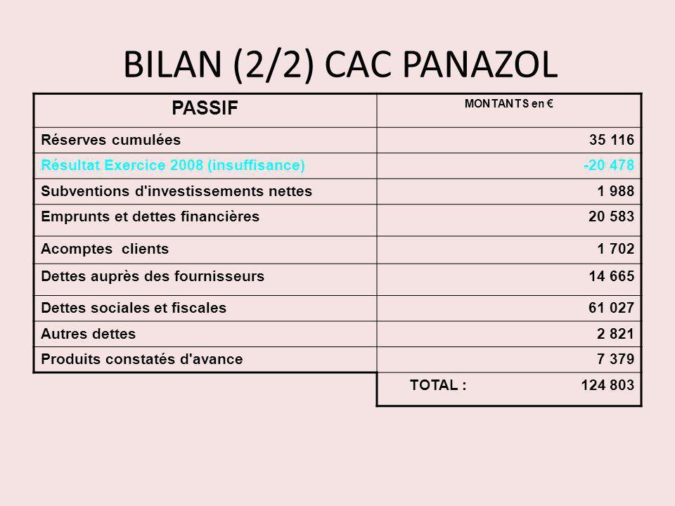 BILAN (2/2) CAC PANAZOL PASSIF MONTANTS en Réserves cumulées35 116 Résultat Exercice 2008 (insuffisance)-20 478 Subventions d'investissements nettes1