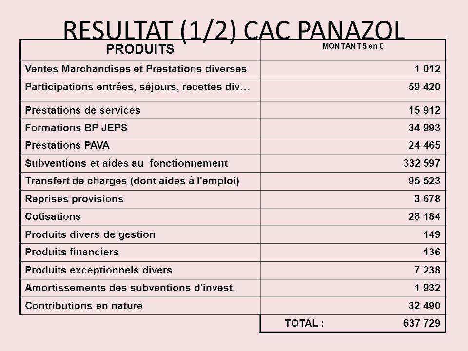 RESULTAT (1/2) CAC PANAZOL PRODUITS MONTANTS en Ventes Marchandises et Prestations diverses1 012 Participations entrées, séjours, recettes div…59 420