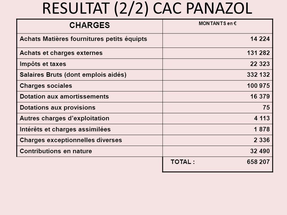 RESULTAT (2/2) CAC PANAZOL CHARGES MONTANTS en Achats Matières fournitures petits équipts14 224 Achats et charges externes131 282 Impôts et taxes22 32